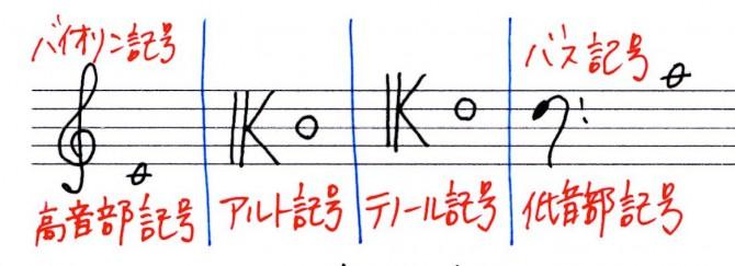 五線譜と音部記号 - トロンボー...